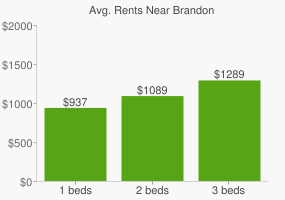 Graph of average rent prices for Brandon