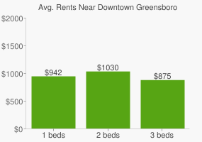 Graph of average rent prices for Downtown Greensboro