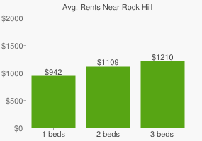 Graph of average rent prices for Rock Hill