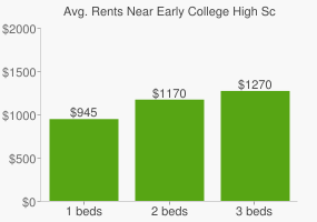 Graph of average rent prices for Early College High School