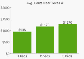 Graph of average rent prices for Texas A&M International University