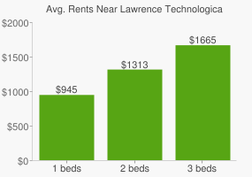 Graph of average rent prices for Lawrence Technological University