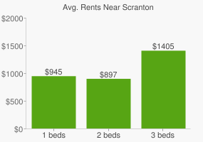 Graph of average rent prices for Scranton