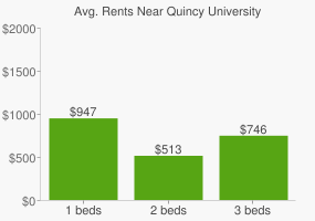 Graph of average rent prices for Quincy University