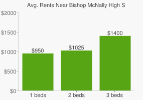 Graph of average rent prices for Bishop McNally High School