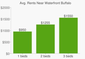 Graph of average rent prices for Waterfront Buffalo