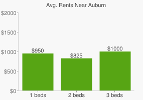Graph of average rent prices for Auburn