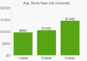 Graph of average rent prices for Life University