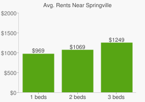 Graph of average rent prices for Springville
