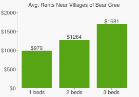 Graph of average rent prices for Villages of Bear Creek Euless