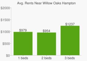 Graph of average rent prices for Willow Oaks Hampton