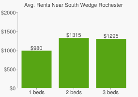 Graph of average rent prices for South Wedge Rochester