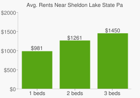 Graph of average rent prices for Sheldon Lake State Park and Nature Center