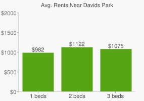 Graph of average rent prices for Davids Park