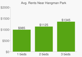 Graph of average rent prices for Hangman Park