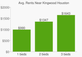 Graph of average rent prices for Kingwood Houston