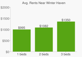 Graph of average rent prices for Winter Haven