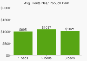 Graph of average rent prices for Popuch Park