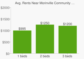 Graph of average rent prices for Morinville Community High School