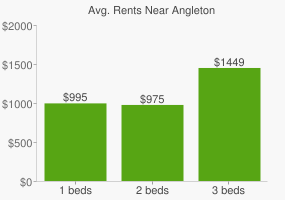 Graph of average rent prices for Angleton