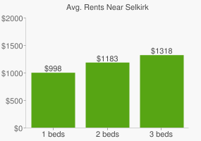 Graph of average rent prices for Selkirk