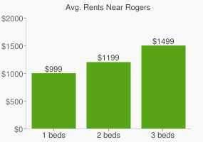 Graph of average rent prices for Rogers