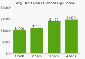 Graph of average rent prices for Lakewood High School