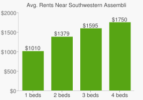 Graph of average rent prices for Southwestern Assemblies of God University