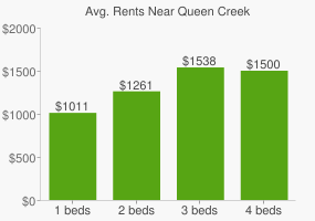 Graph of average rent prices for Queen Creek