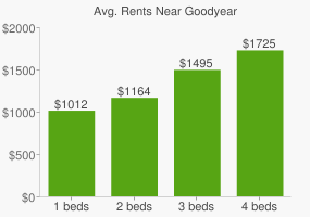 Graph of average rent prices for Goodyear
