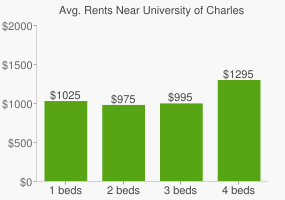 Graph of average rent prices for University of Charleston