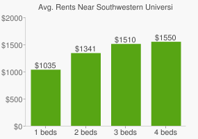 Graph of average rent prices for Southwestern University