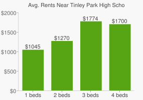 Graph of average rent prices for Tinley Park High School