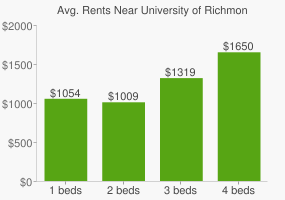 Graph of average rent prices for University of Richmond