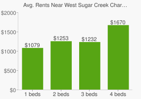 Graph of average rent prices for West Sugar Creek Charlotte