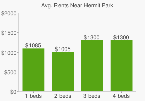 Graph of average rent prices for Hermit Park