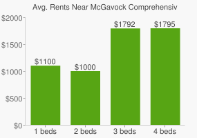Graph of average rent prices for McGavock Comprehensive High School