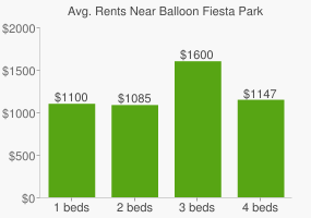 Graph of average rent prices for Balloon Fiesta Park