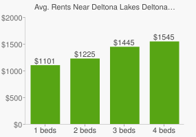 Graph of average rent prices for Deltona Lakes Deltona