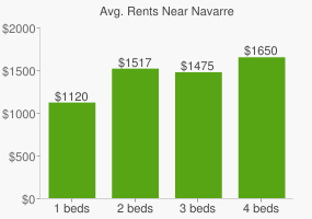 Graph of average rent prices for Navarre