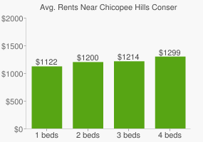 Graph of average rent prices for Chicopee Hills Conservation Area
