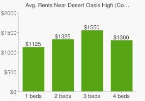 Graph of average rent prices for Desert Oasis High (Continuation) High School
