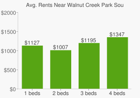 Graph of average rent prices for Walnut Creek Park South
