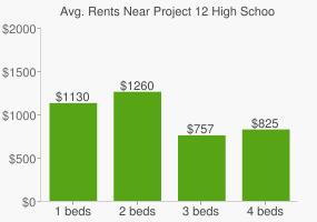 Graph of average rent prices for Project 12 High School