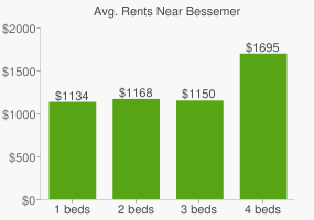 Graph of average rent prices for Bessemer
