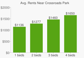 Graph of average rent prices for Crossroads Park