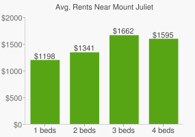 Graph of average rent prices for Mount Juliet