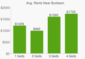 Graph of average rent prices for Burleson