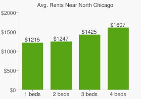 Graph of average rent prices for North Chicago