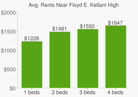 Graph of average rent prices for Floyd E. Kellam High School